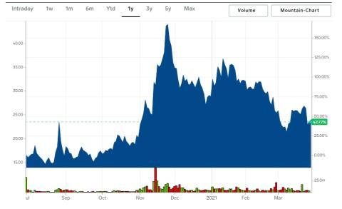 Cotización de las acciones de Li Auto en el último año.