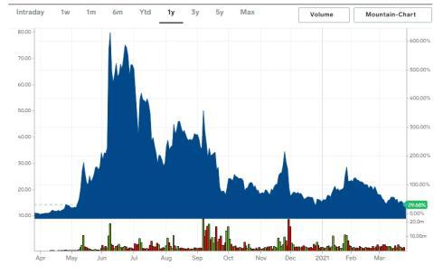Cotización de las acciones de Nikola en el último año.