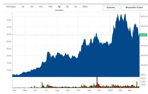 Cotización de acciones de Niu Technologies en el último año.