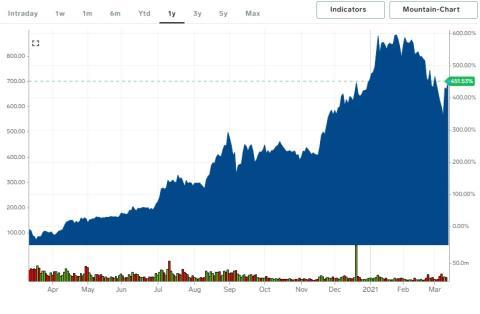 Cotización de las acciones de Tesla en el último año.