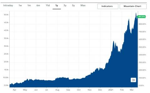 Cotización del bitcoin en el último año.