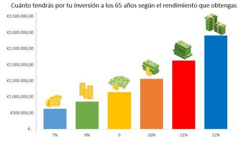 Cuánto puedes ganar según la rentabilidad de tus inversiones