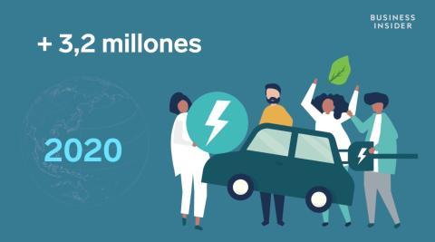 datos ventas coches electrificados