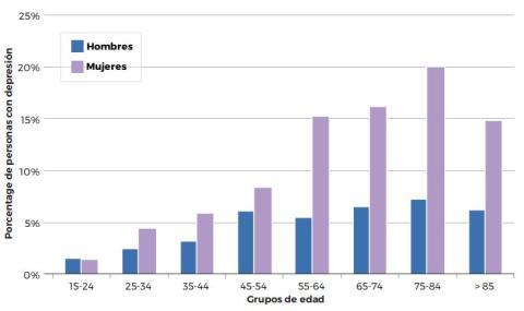 Prevalencia de la depresión en España, según sexo y edad.