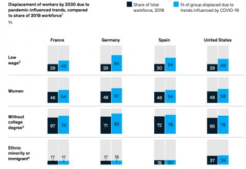 Disruption of female, low-paid, low-skilled or minority and migrant employment in 2030