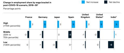 Labor disruption by salary categories