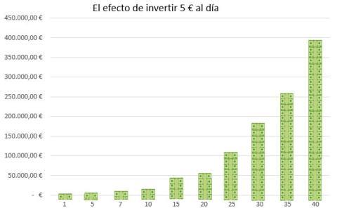 El efecto de invertir 5 euros al día