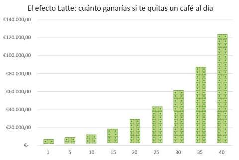 El Efecto Latte: cuánto puedes ganar si inviertes lo que cuesta un café cada día