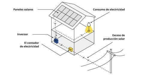 Ejemplo de cómo funciona la energía solar en una casa.