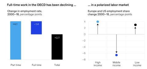 El empleo a tiempo completo y los salarios intermedios se han reducido en la OCDE entre 200 y 2018