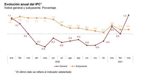 Evolución anual del IPC entre enero de 2020 y marzo de 2021, en el índice general y subyacente