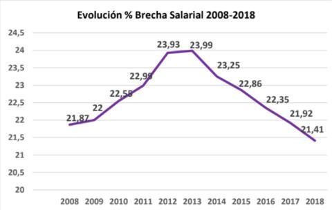 Evolución porcentual de la brecha salarial entre 2008 y 2018