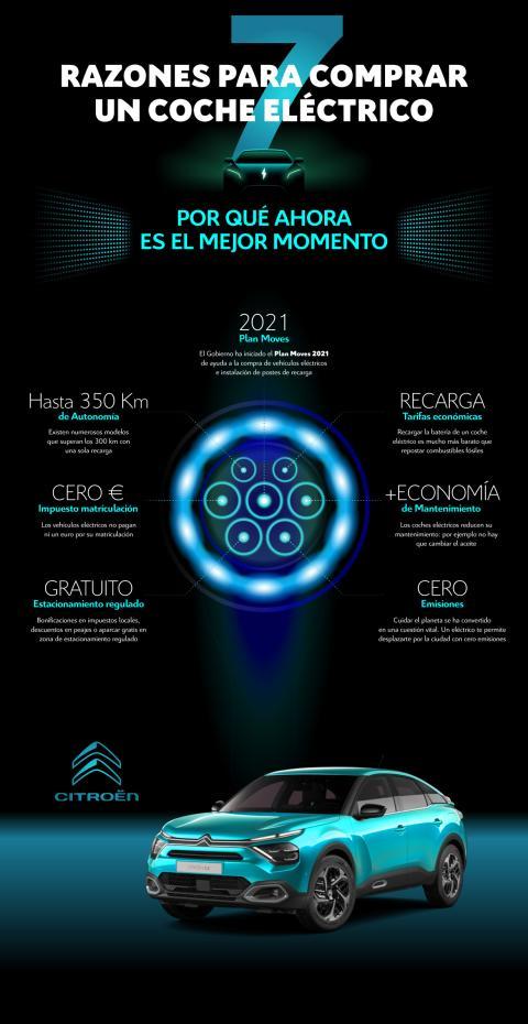 infografía: razones para comprar coche eléctrico