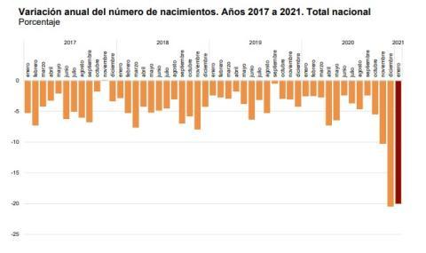 La pandemia provoca un desplome de los nacimientos en España y Europa