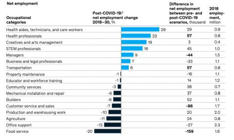 Professions that will gain and lose more net employment between 2018 and 2030