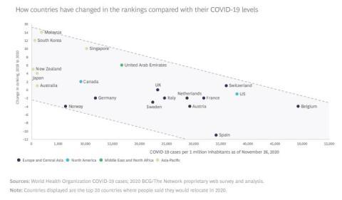 Relación entre el nivel de contagios por coronavirus y la evolución de los países más deseados para trabajar, según el Boston Consulting Group