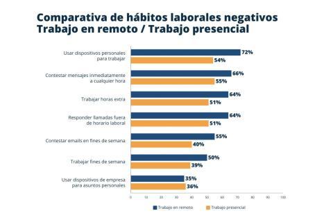Resultados de la comparativa de hábitos negativos en el trabajo.