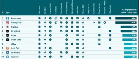 Top 10 de las apps que más datos utilizan para fines comerciales.