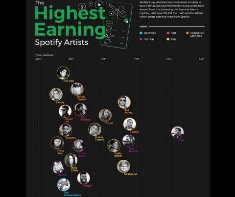 Cantantes Top Spotify