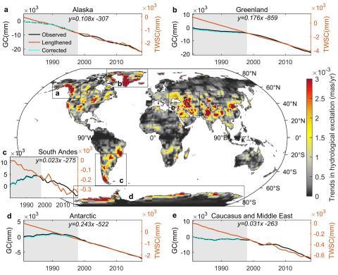 La deriva hacia el este de los polos se produjo por el deshielo de los glaciares presentes en Alaska, Groenlandia, los Andes meridionales, la Antártida, el Cáucaso y Oriente Medio, durante la década de 1990.
