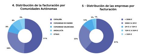 Distribución de la facturación por Comunidades Autónomas.