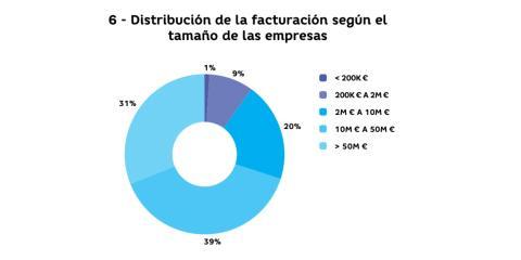 Distribución de la facturación en función del tamaño de las empresas