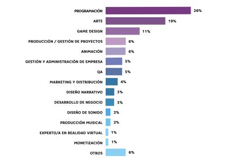 Distribución de los perfiles profesionales de las empresas.