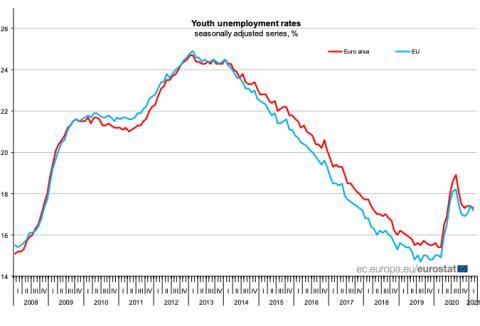 Evolución del desempleo entre menores de 25 años en la UE y la eurozona
