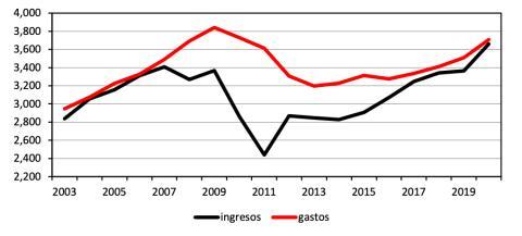 Evolución de los gastos e ingresos de las comunidades autónomas desde 2003