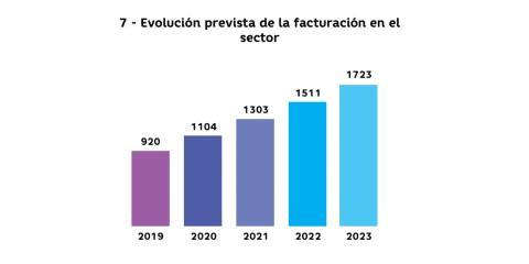Evolución prevista de la facturación del sector.