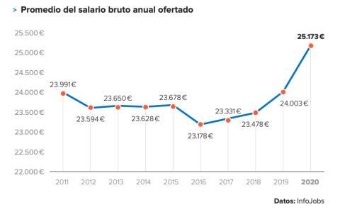 Evolución del salario bruto medio ofertado en las vacantes de Infojobs desde 2011