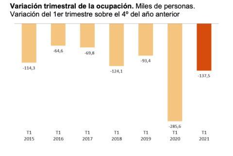 Evolución trimestral de la ocupación en los primeros 3 meses del año desde 2015