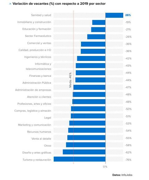 Evolución de las vacantes de empleo por sectores entre 2019 y 2020