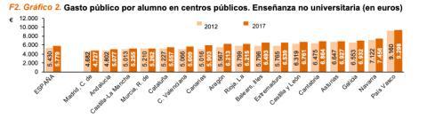 Gasto público por alumno en 2012 y 2017 en cada comunidad
