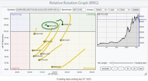 Gráfico comparativo entre el precio de bitcoin y ethereum y otras criptomonedas (Stockcharts.com)