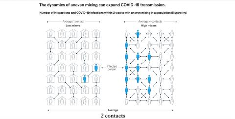 Gráfico: Así influye el número de contactos en la propagación del COVID-19