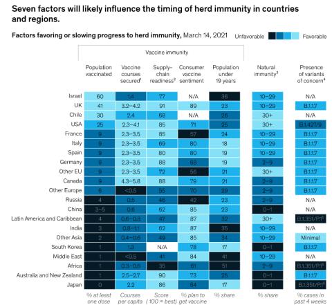 Gráfico McKinsey: factores que afectarán a la inmunidad de rebaño