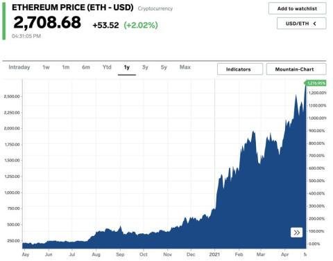 De Kempenaer cree que el precio del ethereum llegará a los 3.000 dólares.