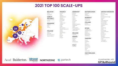 Lista Top 100 Scale-Ups
