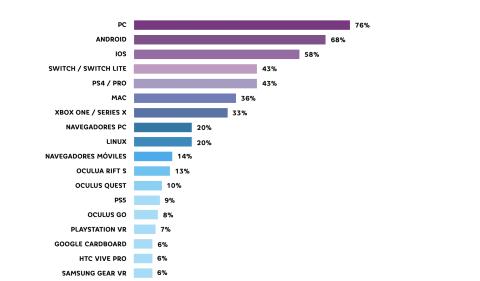 Plataformas utilizadas por las empresas y estudios españoles.