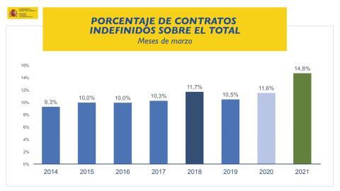 Porcentaje de contratos indefinidos sobre el total en marzo de 2021 y los años anteriores