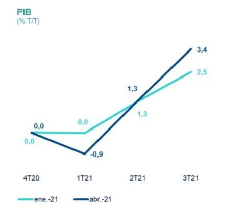 Previsión de evolución trimestral del PIB en España en 2021