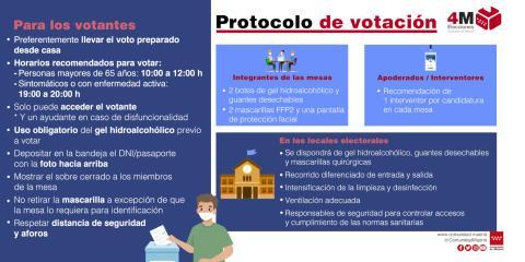 Recomendaciones del protocolo para votar en la Comunidad de Madrid