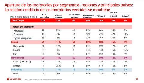 Tabla con los datos de las moratorias de Santander