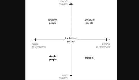 Tipos de personas eficaces