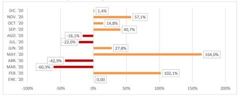 Variación mensual del importe de los contratos públicos en 2020