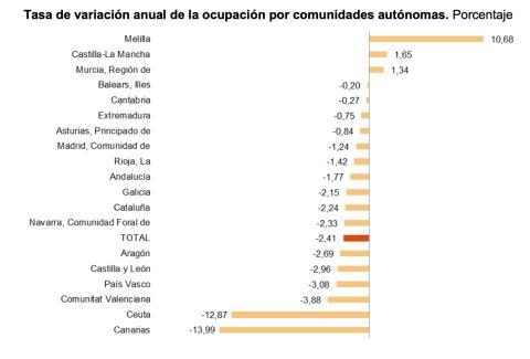 Variación del paro entre el primer trimestre de 2020 y el de 2021 por comunidad autónoma