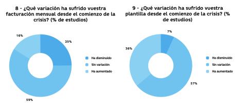 Variaciones por COVID-19.