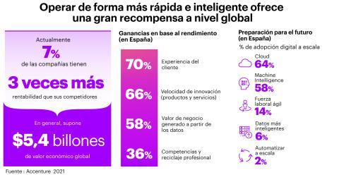 Tan solo el 2% de las empresas españolas están preparadas para el futuro.