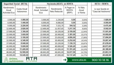 ATA sistema por ingresos reales para los autónomos